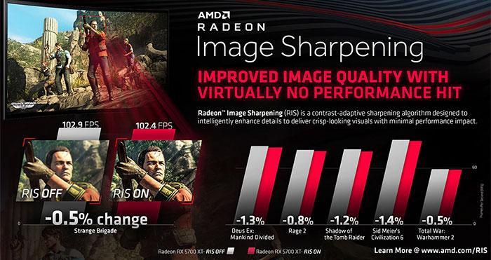 Amd Radeon Rx 5700 Series Image Sharpening Ris Examined Graphics News Hexus Net