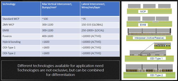 Intel reveals three new chip packaging technologies - CPU