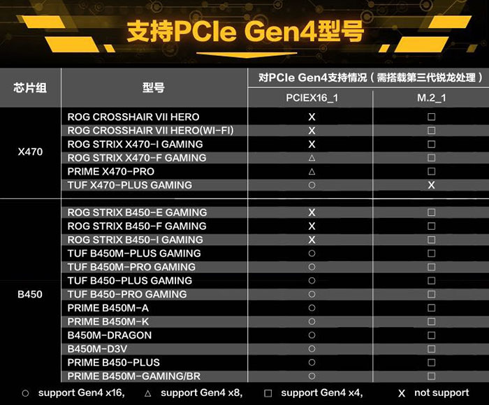 Asus Publishes X470 And B450 Pcie Gen 4 Compatibility Chart Mainboard News Hexus Net