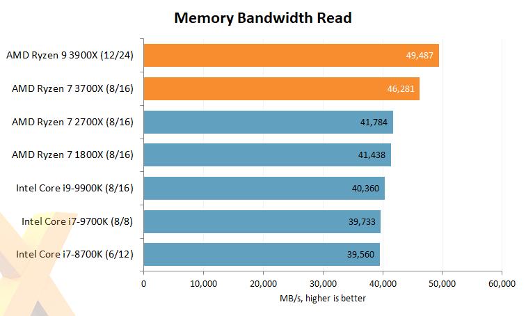 Review: AMD Ryzen 9 3900X and Ryzen 7 3700X - CPU - HEXUS net - Page 4
