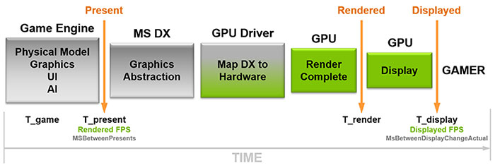 Nvidia FrameView all-in-one benchmarking app launched - Graphics