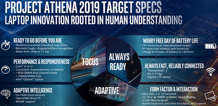 Intel shows off Project Athena laptop sticker design - Laptop - News