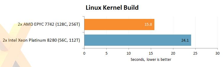 Review: AMD Epyc 7742 2P Rome Server - CPU - HEXUS net - Page 5