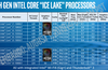 Intel outlines Ice Lake-based 10th Gen Core mobile CPUs