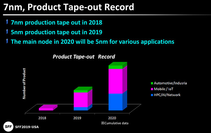 TSMC quietly upgrades 7nm and 5nm processes for performance