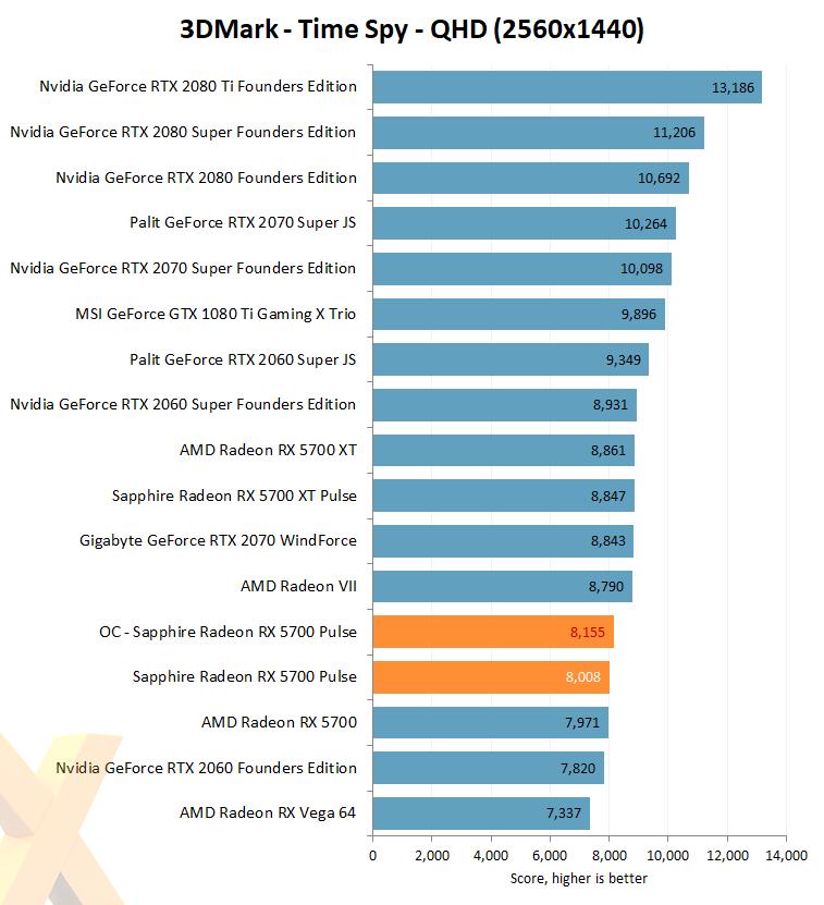 Review: Sapphire Radeon RX 5700 Pulse - Graphics - HEXUS net