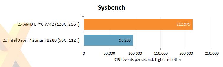 Review: AMD Epyc 7742 2P Rome Server - CPU - HEXUS net - Page 6