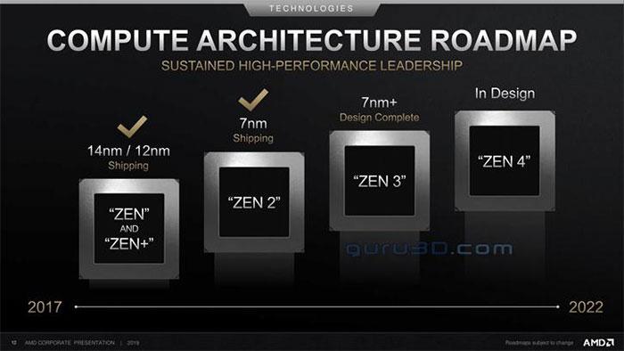 AMD roadmaps featuring Zen 4 and RDNA2 shared - CPU - News