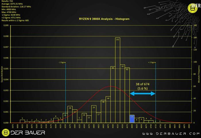 AMD Ryzen 3000 boost survey
