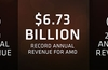 AMD reports record annual revenue of $6.73bn in 2019
