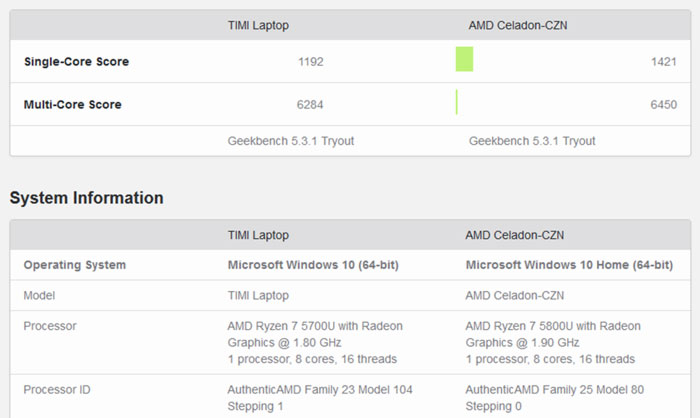 AMD Ryzen 7 5800U spotted on Geekbench showing exceptional single-core results