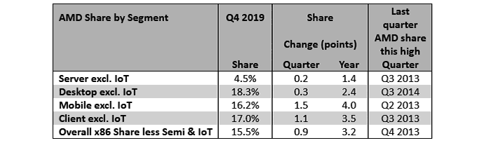 Amd Market Share Gains Charted By Mercury Research Components News Hexus Net