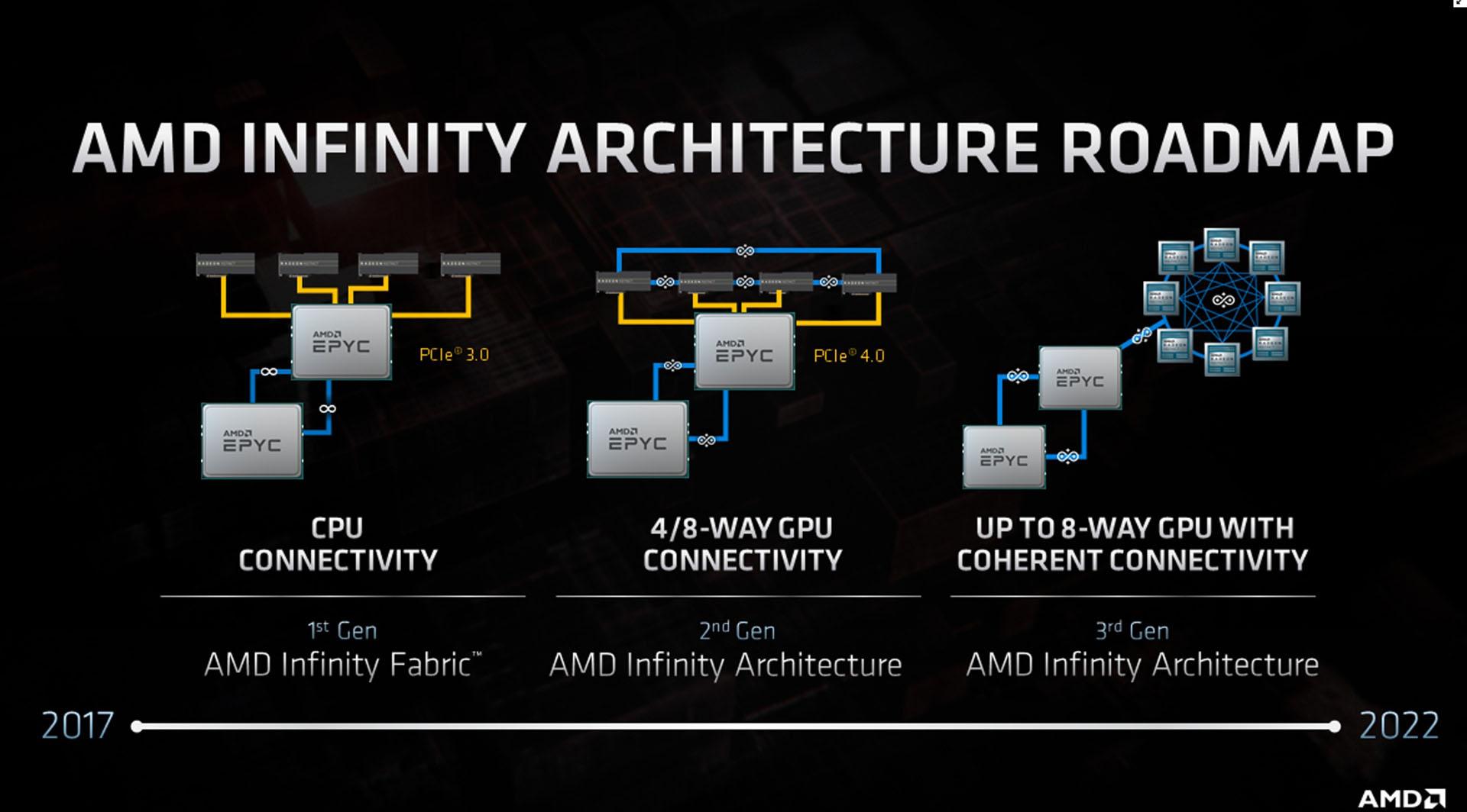 Amd Set To Release Navi 2x Gpus And Zen 3 Cpus In 2020 Cpu News Hexus Net