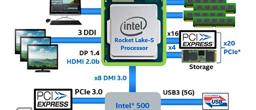 Intel Rocket Lake-s Platform Outlined In Leaked Slide - Mainboard - News