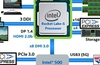 Intel Rocket Lake-S platform outlined in leaked slide