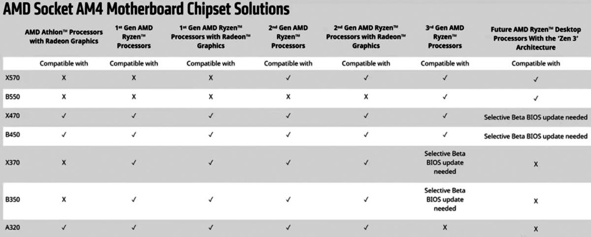 Msi Confirms Its Amd 400 Series Motherboards Support Zen 3 Mainboard News Hexus Net