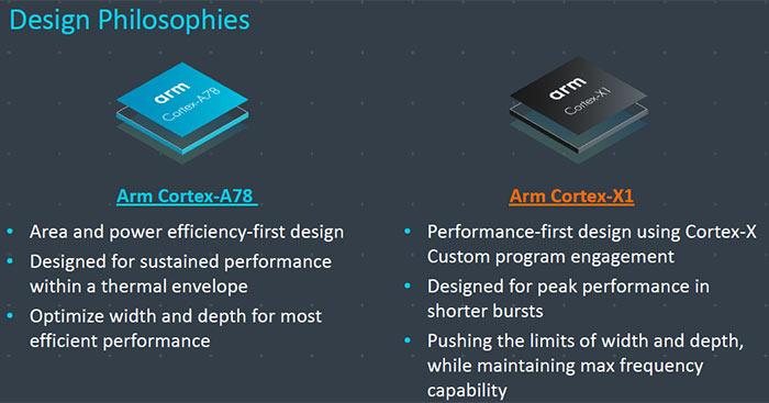 ARM Announces New Cortex CPU And Mali GPU For Future Smart Devices
