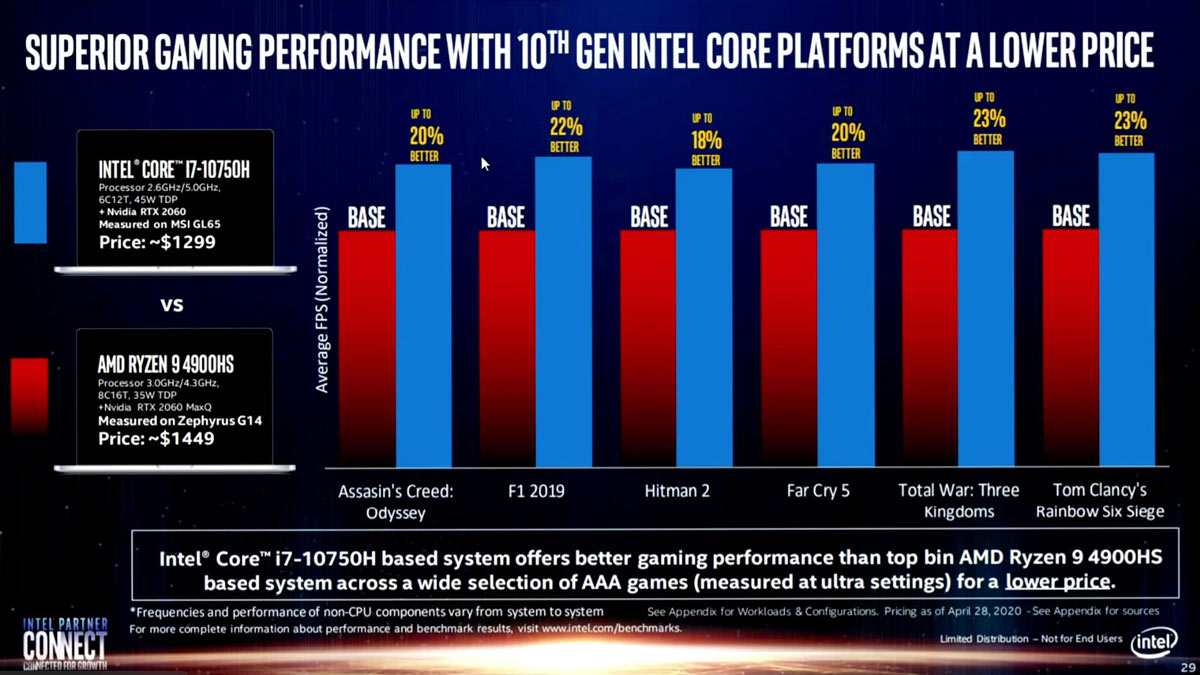 Intel Comet Lake Vs Amd Renoir Gaming Slide Causes Controversy Laptop News Hexus Net