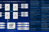 Intel launches 3rd Gen Xeon Scalable CPUs