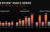 AMD announces Ryzen 4000 G-series processors