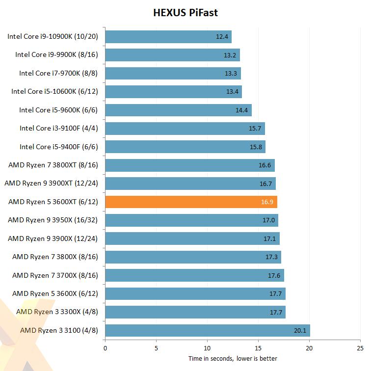 Review Amd Ryzen 5 3600xt Cpu Hexus Net Page 3