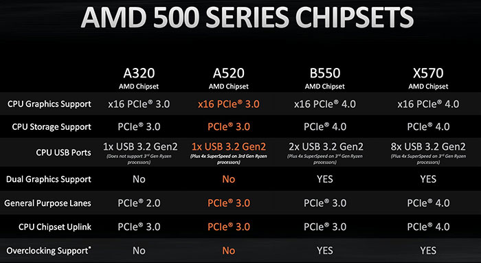Amd A520 Chipset Launched For Budget Motherboards Mainboard News Hexus Net