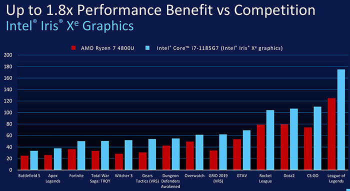 Top Intel Core 11th Gen Tiger Lake laptops announced for 2020