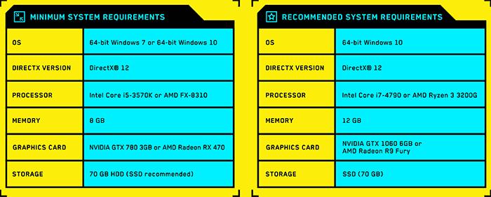 Cyberpunk 2077 cистемні вимоги: рекомендовані та мінімальні