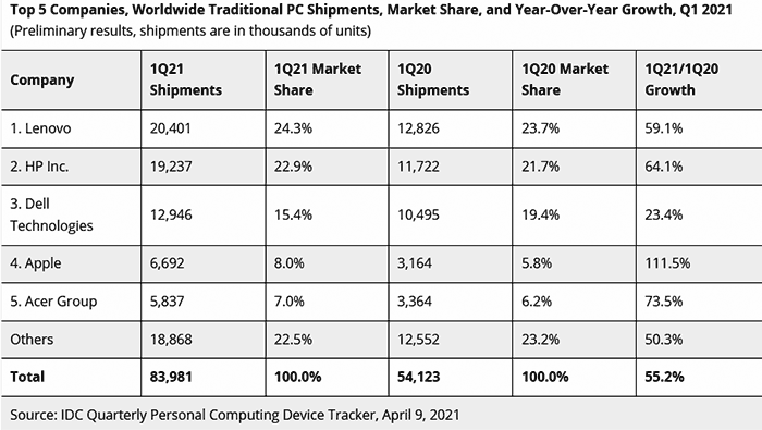 New Pc Sales Leaks For Christmas 2021 Global Pc Shipments Up Over 50 Per Cent In Q1 2021 System Builders News Hexus Net