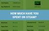 PC games are often said to be cheaper, but it all adds up. How does your total spend compare?